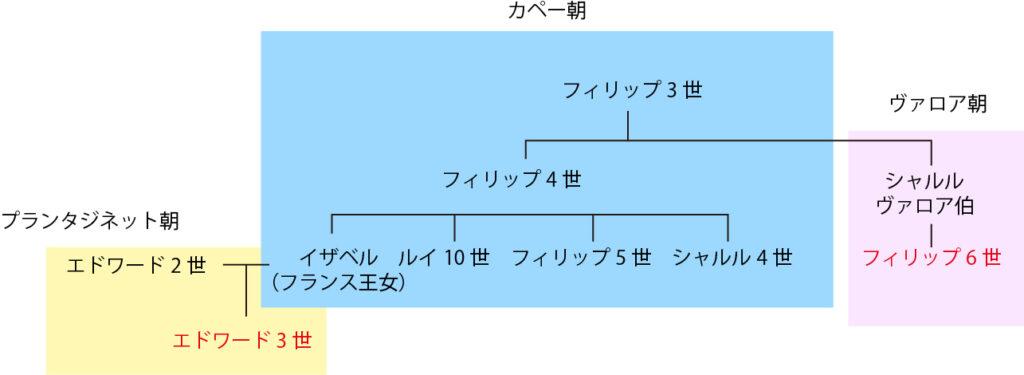 エドワード3世 家系図(百年戦争)